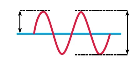 AC Sine Waveform